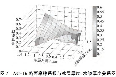 典型路面结构冰水混合物附着条件下湿滑性能研究