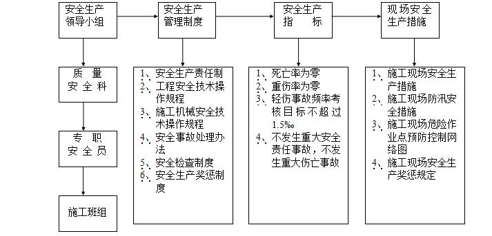 工程质量目标及保证措施_2