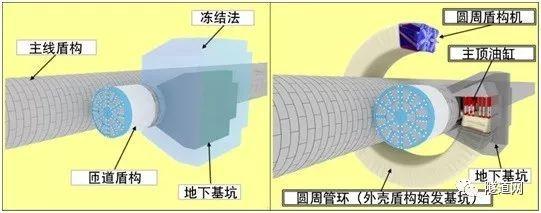 """日本""""圆周盾构工法""""验证试验,无需开挖即可建成大断面隧道!"""