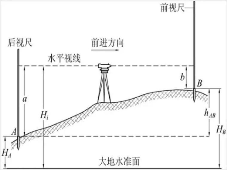 水利工程测量中,3种水准仪使用方法