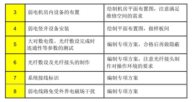 [中建八局]商业住宅机电施工组织设计98页_5