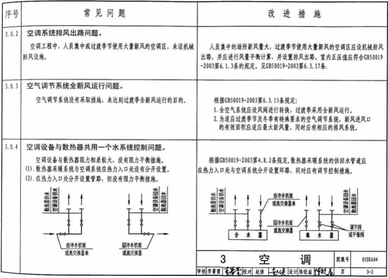 民用建筑暖通工程设计常见问题分析及图示_5