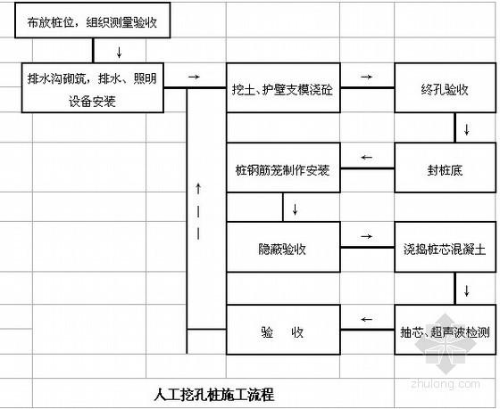 [浙江]居民住宅楼人工挖孔桩安全施工方案