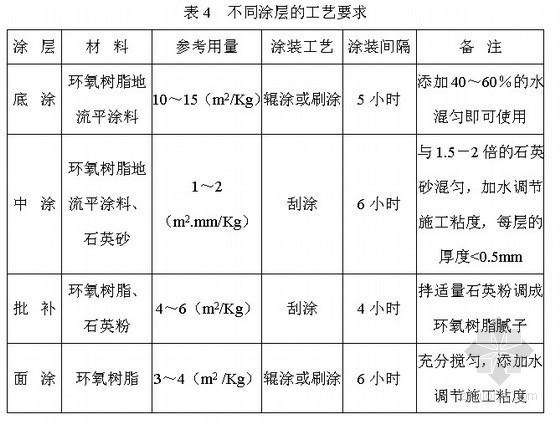 [黑龙江]纪念馆装修施工组织设计(技术标)