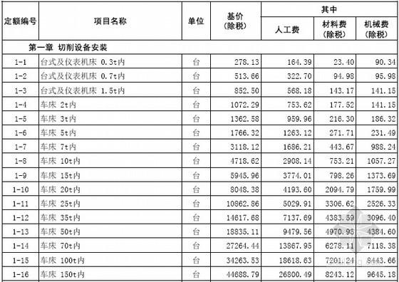 [山东]2016年安装工程消耗量定额价目表444页(营改增)