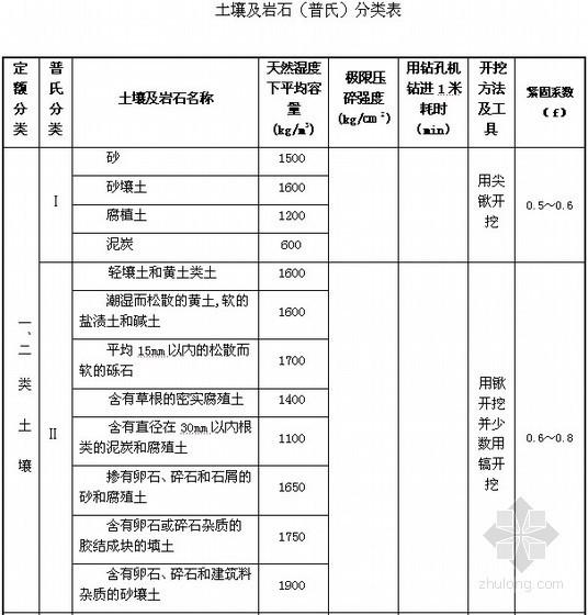 广东建筑与装饰工程定额(2010)说明与计算规则