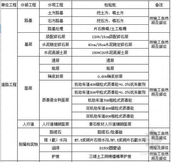 市政工程单位工程分部分项工程划分示例