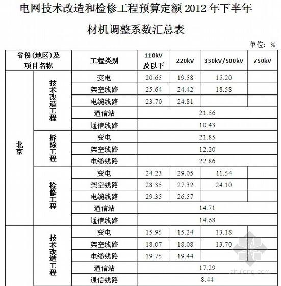 电网技改和检修工程预算定额人材机调整系数(2012年下半年)