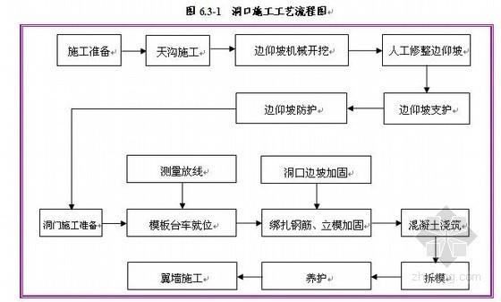 铁路隧道施工组织设计范文(实施)