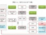 [吉林]生态农业循环利用产业基地建设项目可行性研究报告(投资估算...