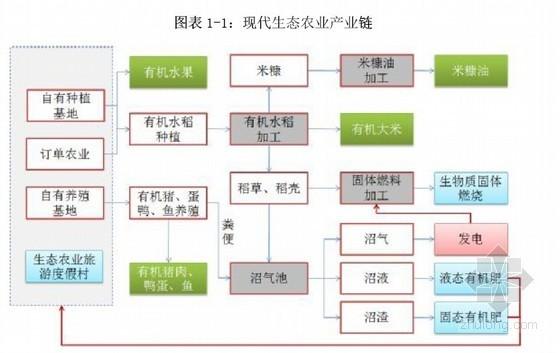 [吉林]生态农业循环利用产业基地建设项目可行性研究报告(投资估算财务分析)