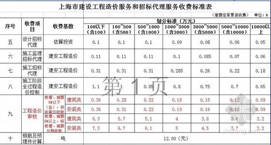 [上海]2005版造价咨询收费标准计算公式(excel版)
