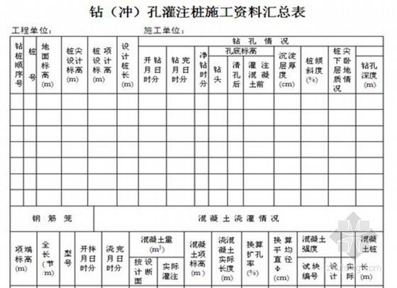 [陕西]房建工程监理全套用表汇总(150张)