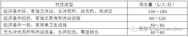 住建部发布:《农村生活污水处理设施技术标准(征求意见稿)》_2