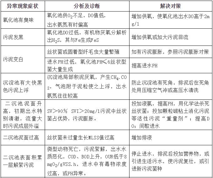 [干货]最全污水处理系统介绍_3