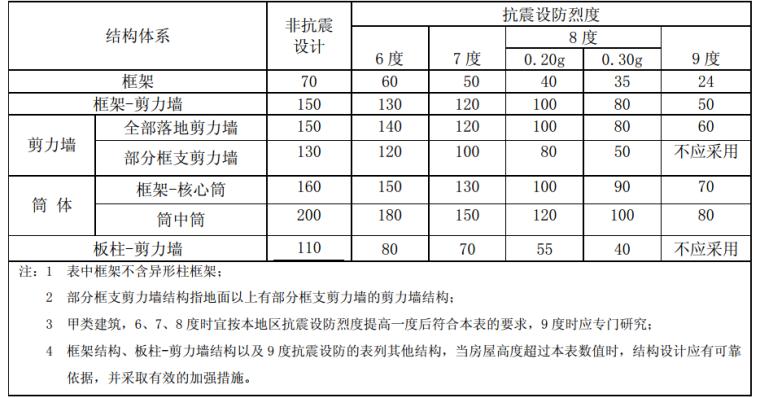 高层建筑混凝土结构技术规程