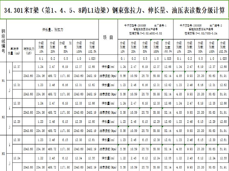 [福建]积善桥预应力T梁张拉计算表格
