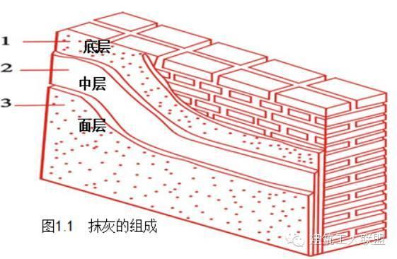 内外墙、抹灰工程的标准做法!