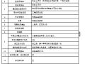[全国]某工程劳务施工招标文件(共21页)
