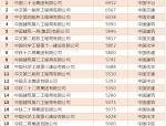 八大央企76个工程局:哪家公司的员工收入更高?