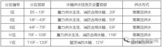 超高层建筑给排水消防设计案例--上海中心大厦_4