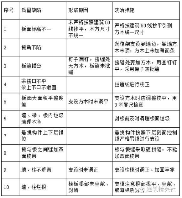 木工模板施工方案模板施工技术(干货)_11