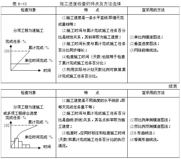 机电工程项目经理实用管理手册(345页,图文丰富)_7