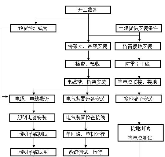 商业地产室内机电工程施工组织设计(210页,图文丰富)_4