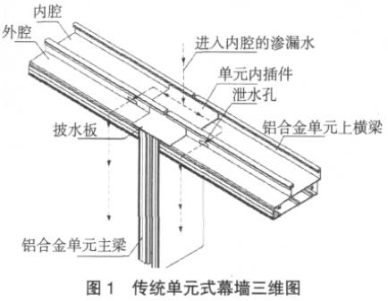 单元式幕墙节点设计的若干问题探讨