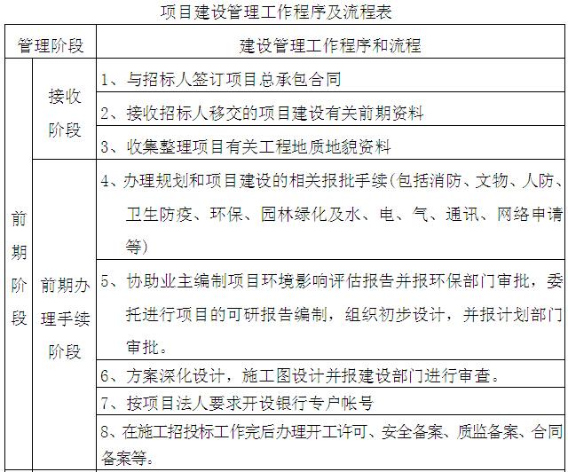 韦德国际娱乐_韦德国际线上娱乐_韦德国际足球投注_工程总承包EPC建设工程项目管理方案(225页)_8