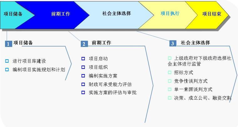 运用PPP模式推进综合管廊建设培训ppt_3