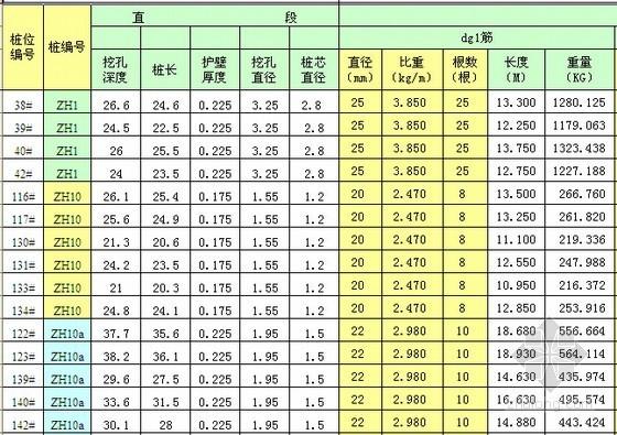 桩基统计表(钢筋)