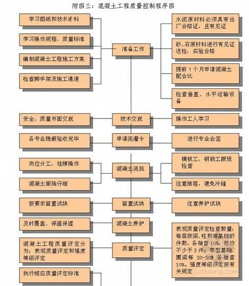 [安徽]高层住宅小区施工组织设计(剪力墙结构)