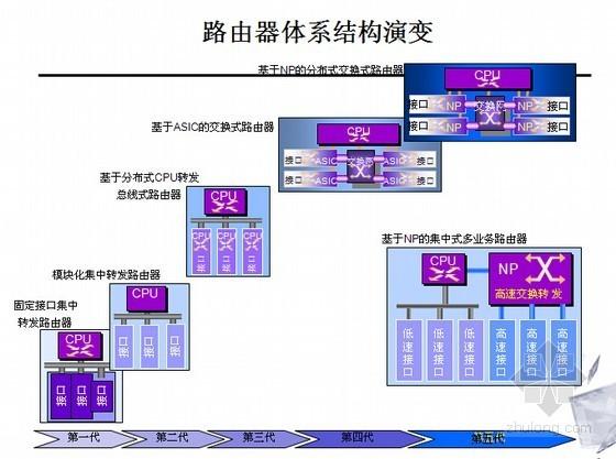 信息网络系统工程相关知识和监理要点培训(437页PPT)-路由器体系结构演变