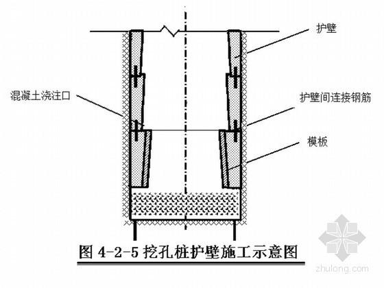 [广东]口岸大楼人工挖孔桩基础施工工艺