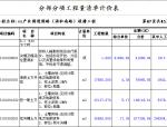 [安徽]文化产业园进园路道排工程量清单招标控制价(图纸170张)