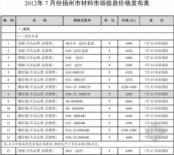 [扬州]2012年7月建设工程材料信息价(全套43页)