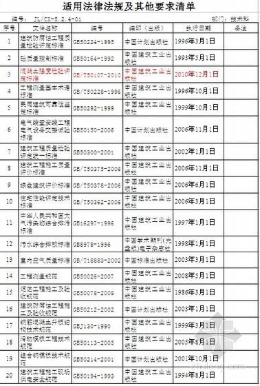 [福建]2010年适用法律法规、规范标准清单