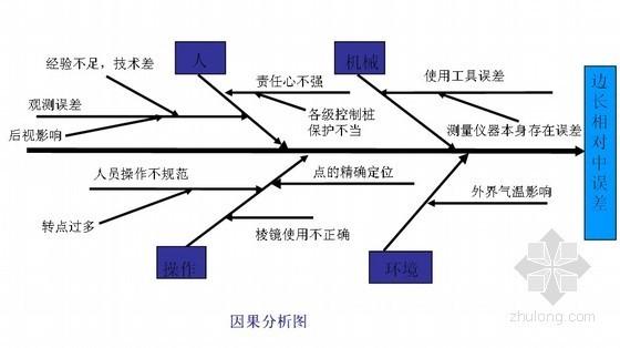 [QC成果]提高工程测量控制网的定位精度