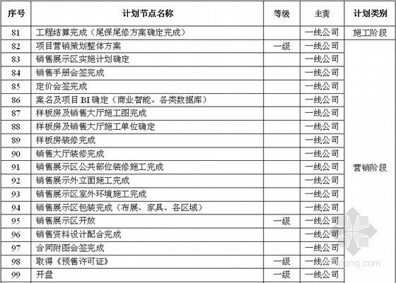 建筑工程项目开发全部实施节点汇总表(108项 详细)