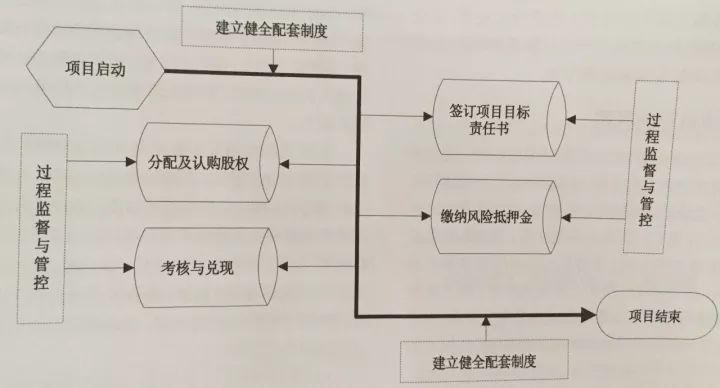 针对传统施工项目管理的弊端,可试试这种机制模式