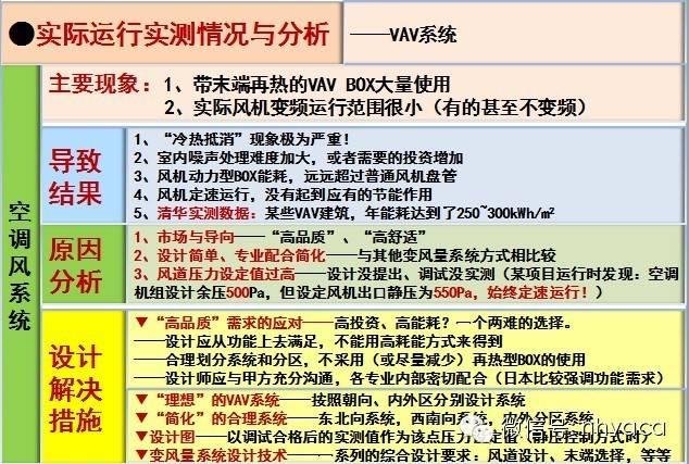 [珍藏版]暖通空调系统的设计与运行实践_29