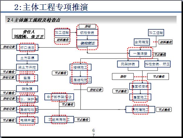 [青岛]展示中心施工推演PPT精讲(图文并茂)_9