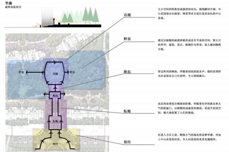 [福建]建发龙郡景观概念方案设计文本(新中式)B-4空间节奏