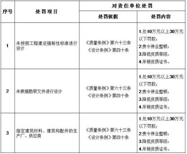 住建部:五方责任主体处罚细则!工程质量建设单位担首责!_3