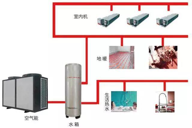 热泵两联供系统设计和安装、调试的几大误区