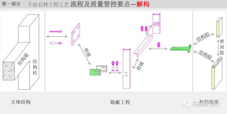 干挂石材工程工艺流程(图解)