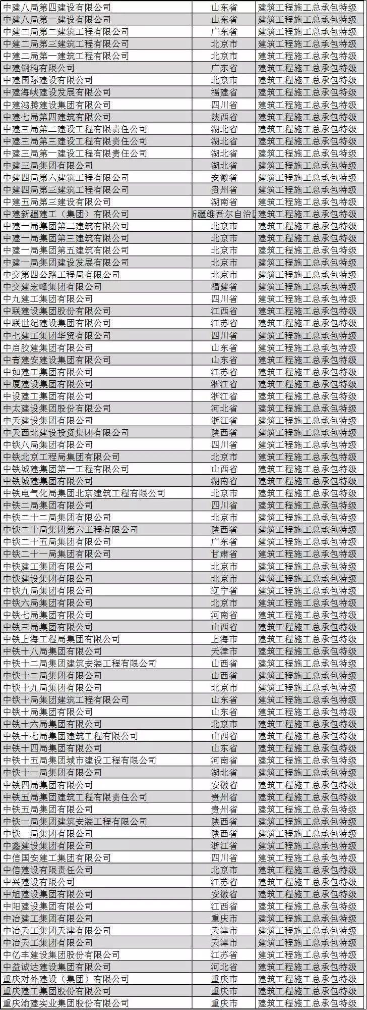全国施工总承包特级企业全名单(2019版)