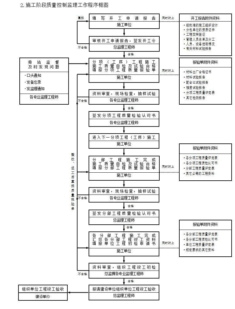 [武汉]轻钢门式钢结构厂房监理实施细则图片