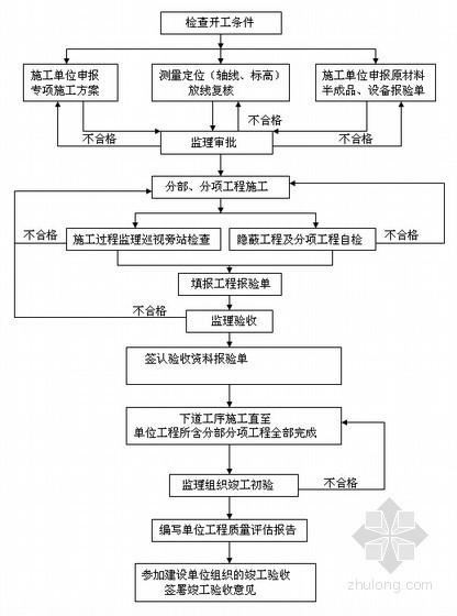 [上海]高校学生食堂工训中心工程监理规划